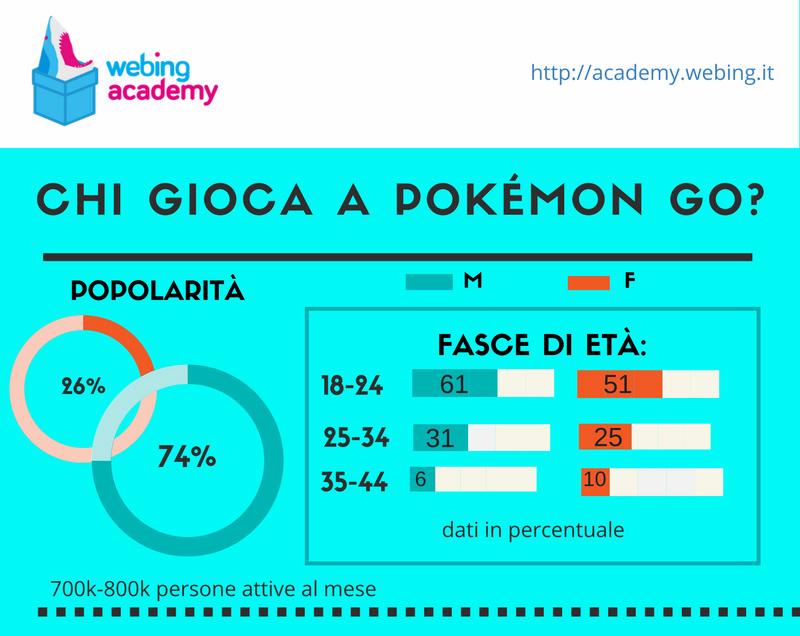 utenti pokemon go in italia