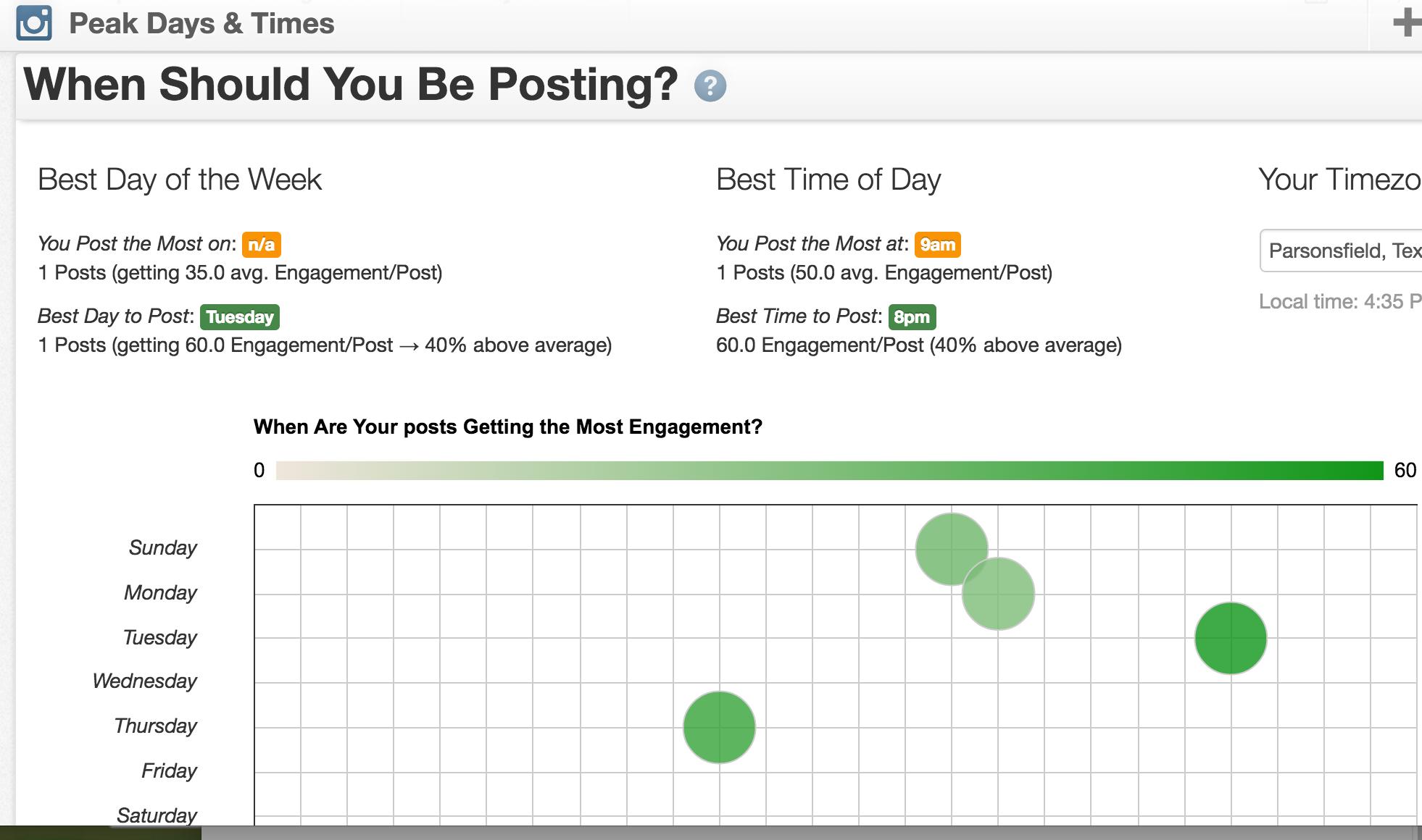 Migliori orari per postare su Instagram